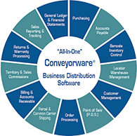 Conveyorware Wheel Logo